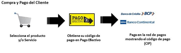 Pago-efectivo