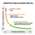 Tipos de Long Tail de palabras clave