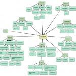 Beneficios de los mapas de sitio en el SEO