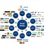 Como crear marca a través de las redes sociales