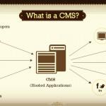 Importancia de un sistema de gestión de contenidos (CMS)
