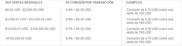comisiones paypal interbank 01