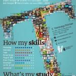 18 Curriculums Vitae o CV de diseñadores para inspirarse