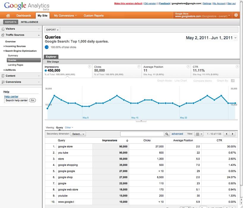 Cómo analizar el SEO de las keywords desde Google Webmaster Tools