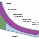 4 formas de utilizar el long tail en el desarrollo de páginas web