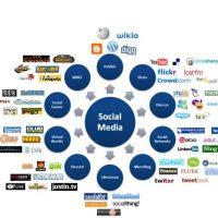 Como crear una marca a través de las redes sociales